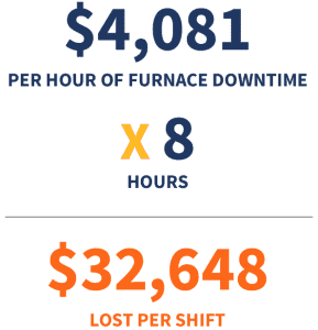 $4081 per hour of furnace downtime times 8 hours equals $32648 lost per shift